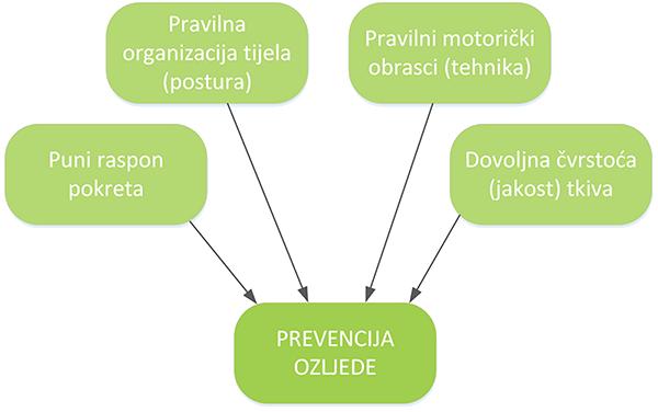 Prevencija ozljede